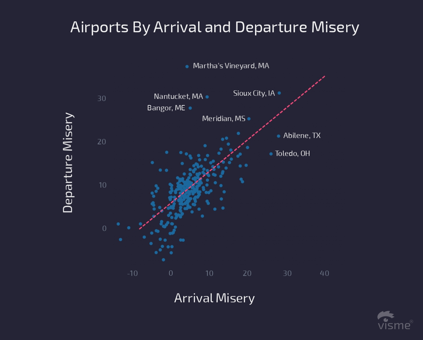 17 Charts on the State of the U.S. Airline Industry in 2017 airports by arrival and departure misery flight on time performance