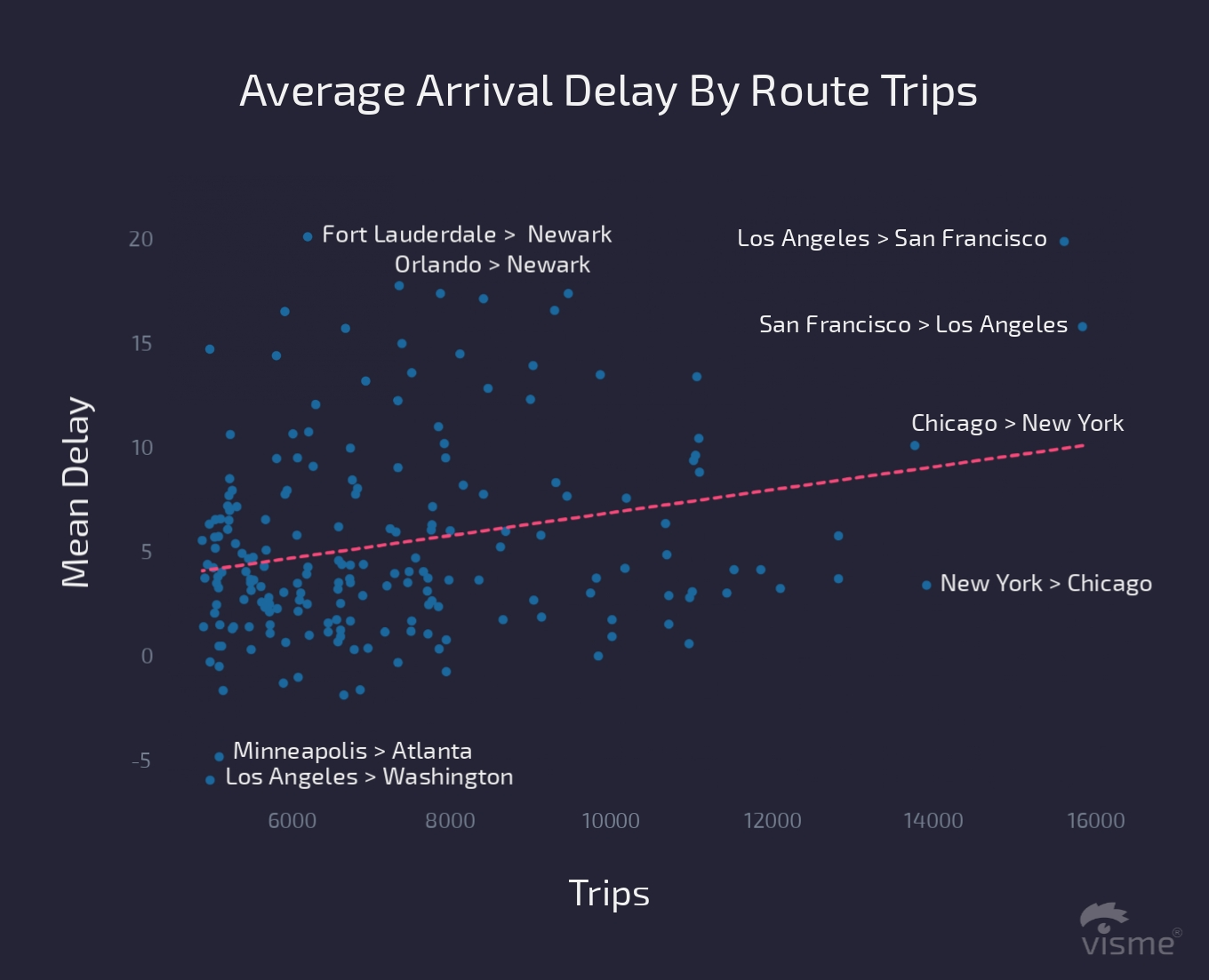 17 Charts on the State of the U.S. Airline Industry in 2017 average arrival delay by route trips flight on time performance