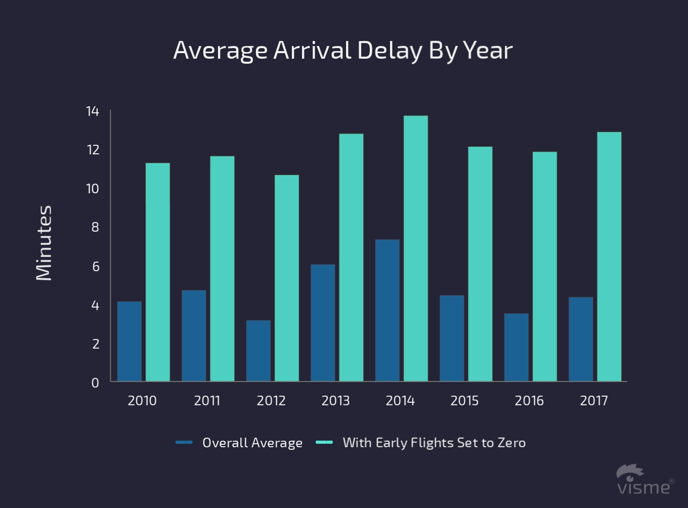 17 Charts on the State of the U.S. Airline Industry in 2017 average arrival delay by year flight on time performance