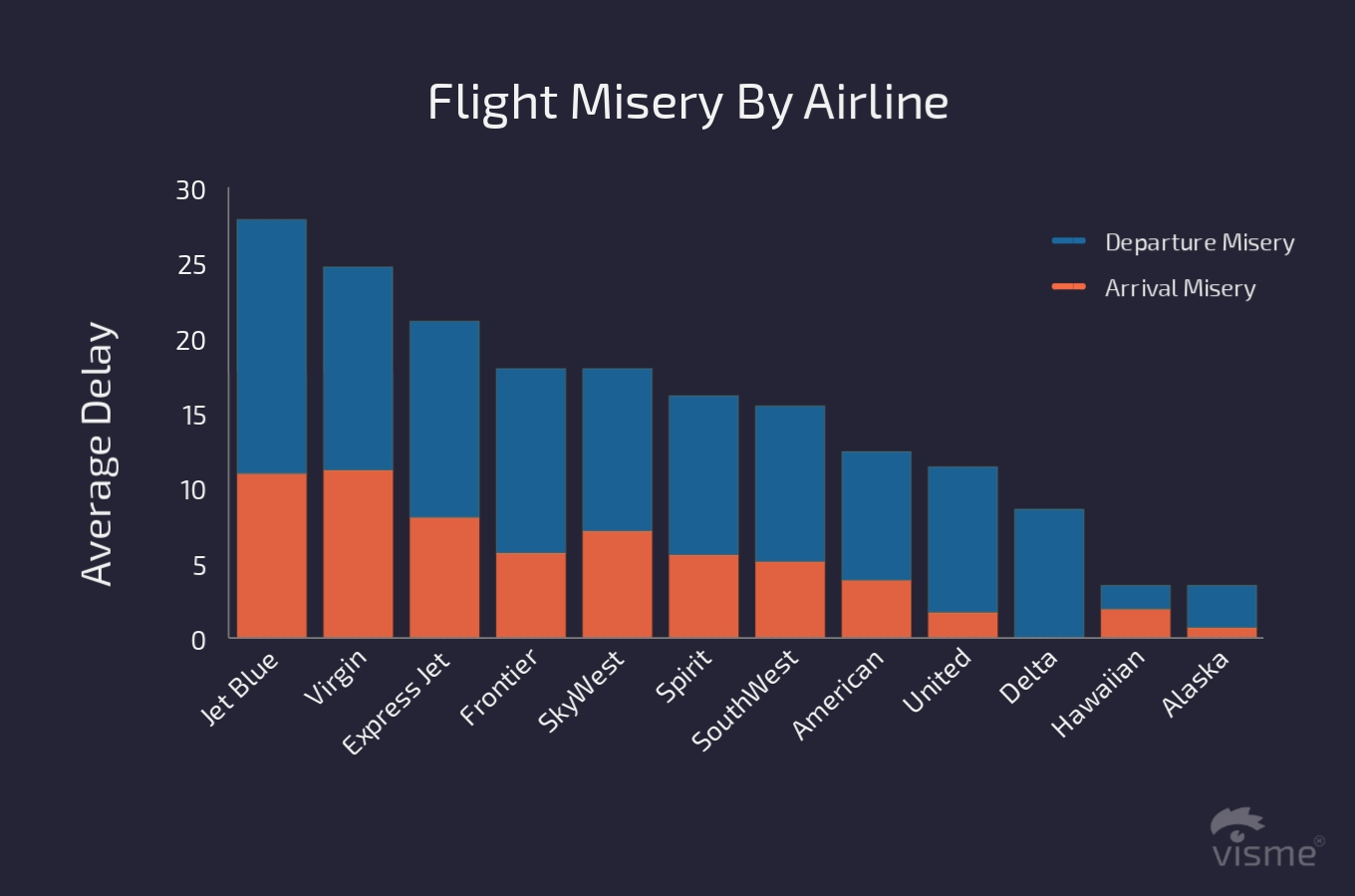 17 Charts on the State of the U.S. Airline Industry in 2017 flight misery by airline flight on time performance