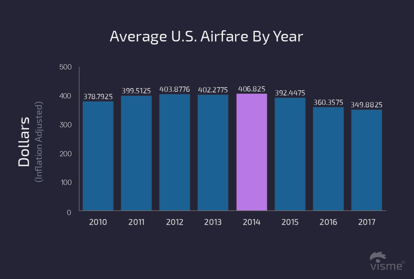 17 Charts on the State of the U.S. Airline Industry in 2017 average us airfare by year flight on time performance