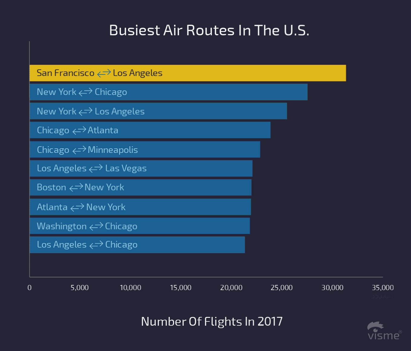 17 Charts on the State of the U.S. Airline Industry in 2017 busiest air routes in the us flight on time performance