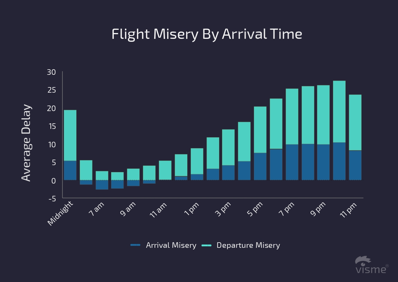 17 Charts on the State of the U.S. Airline Industry in 2017 flight misery by arrival time flight on time performance