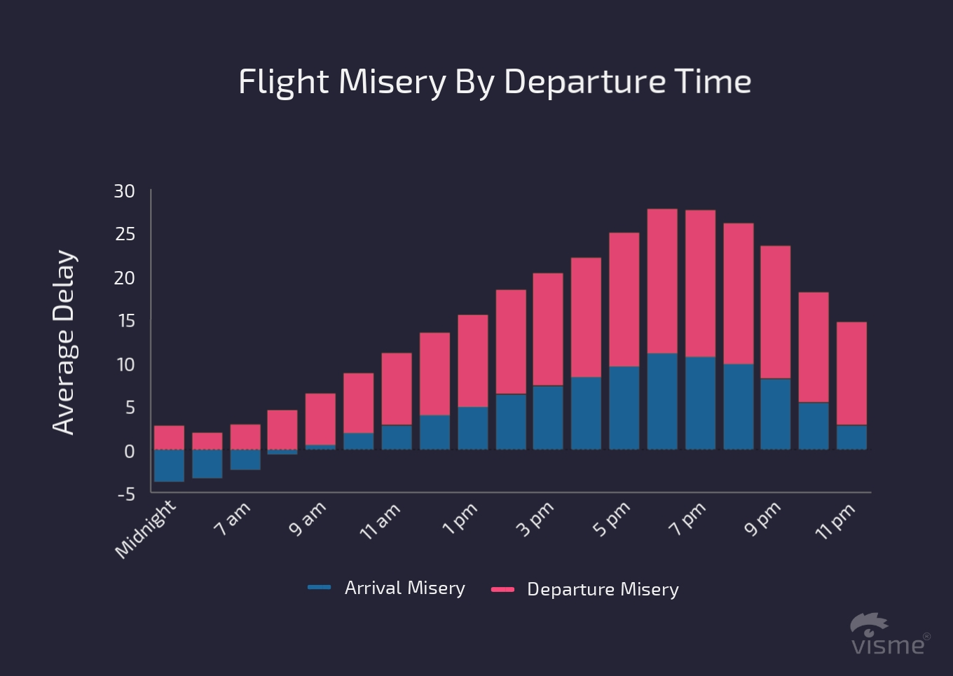 17 Charts on the State of the U.S. Airline Industry in 2017 flight misery by departure time flight on time performance