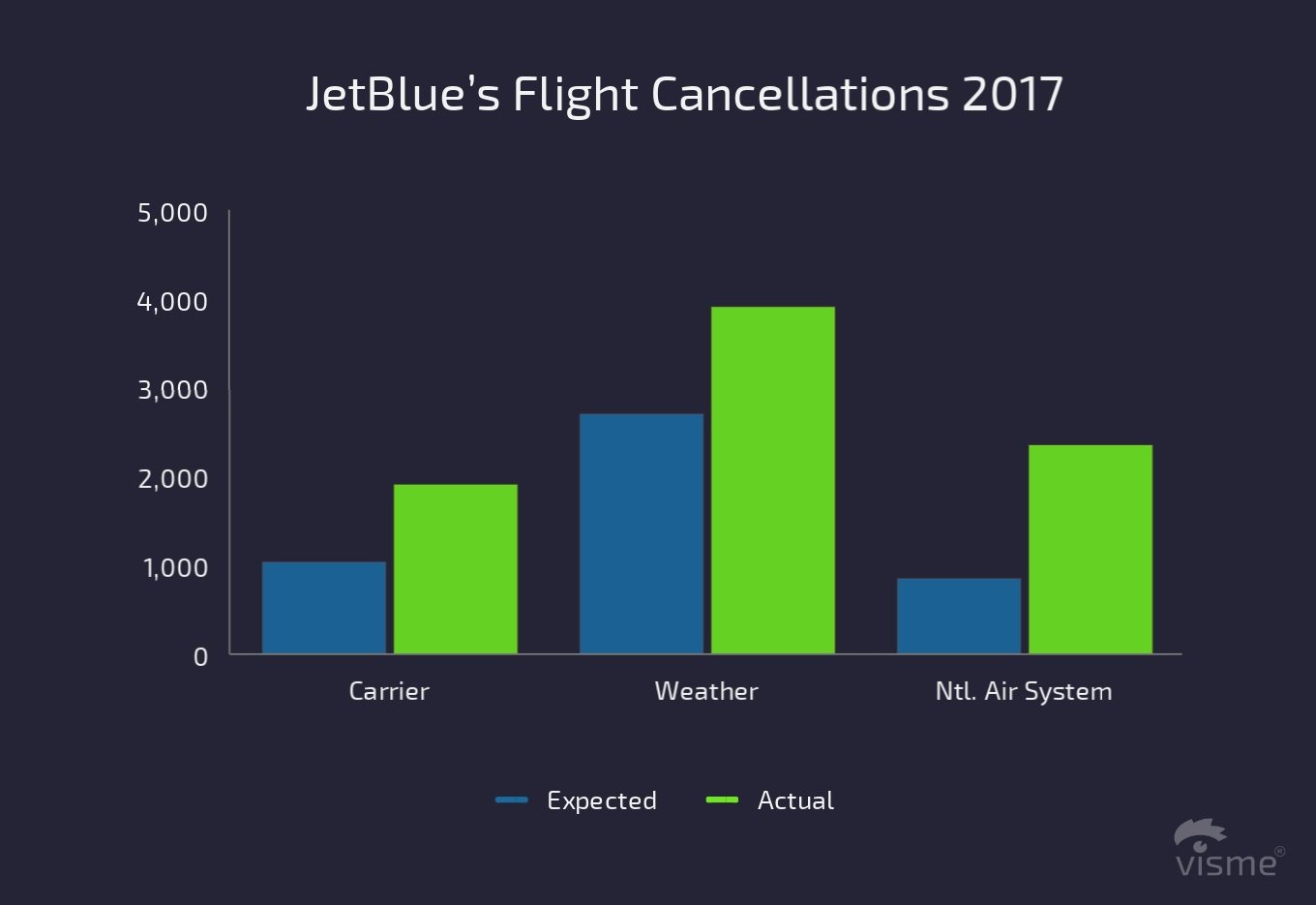 17 Charts on the State of the U.S. Airline Industry in 2017 jetblue's flight cancellations flight on time performance