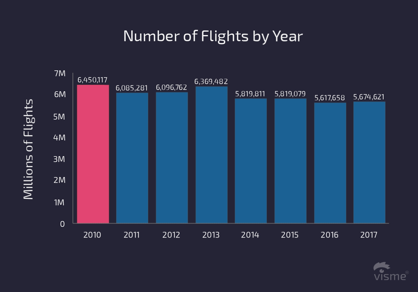 17 Charts on the State of the U.S. Airline Industry in 2017 number of flights by year flight on time performance