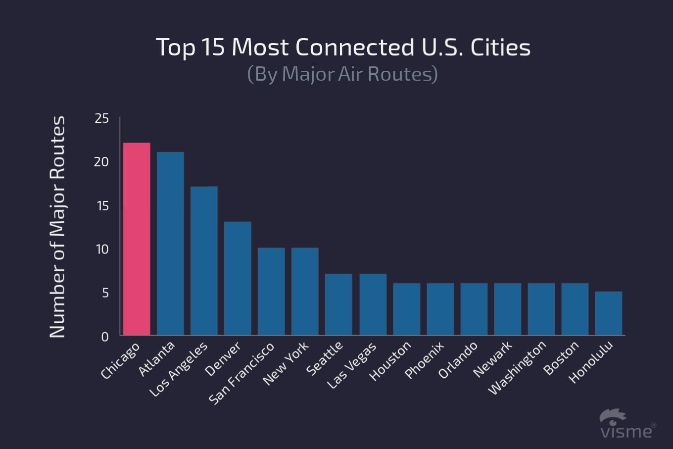 17 Charts on the State of the U.S. Airline Industry in 2017 top 15 most connected us cities flight on time performance