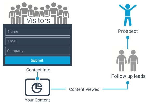 Generating leads using Presentations and Infographics