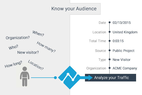 visme analytics and metrics for presentations