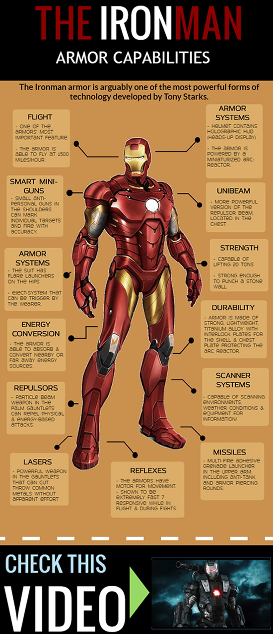 The Ironman Armor Capabilities Infographic