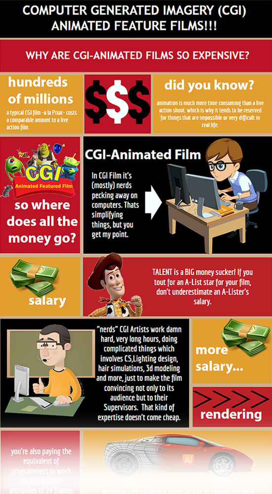 Why are CGI Movies so expensive?