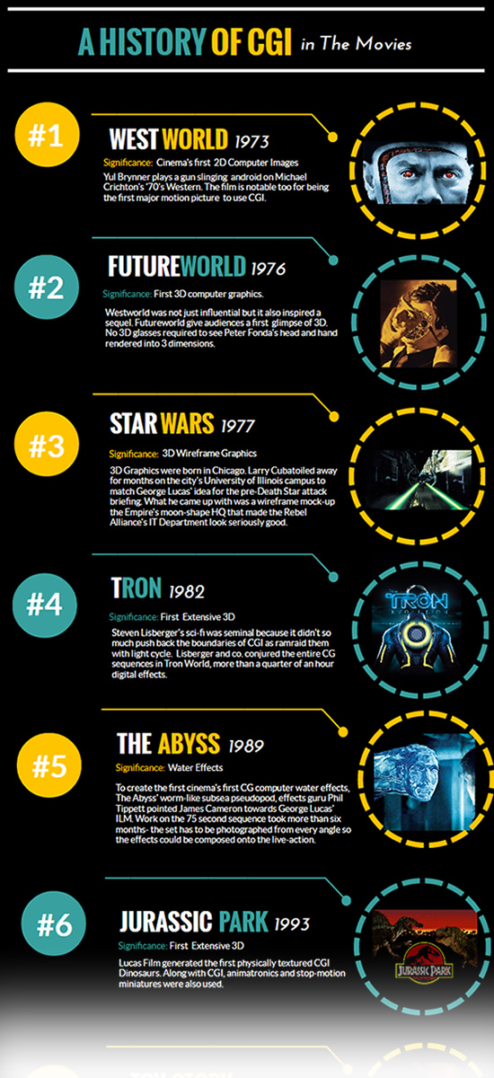 cgi movies infographic.  A history of CGI in the Movies