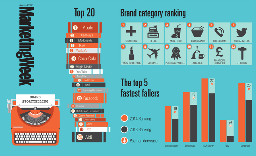 Brand_storytelling_trends_900-550