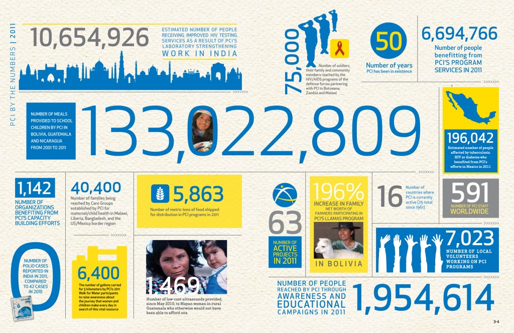 pci2011_annualreport_infographic