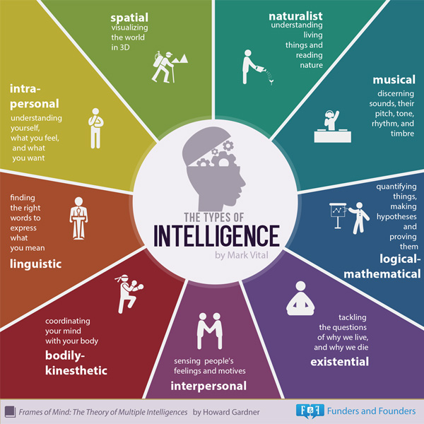 The 8 Learning Styles: Which One Works for You? | Visual Learning ...