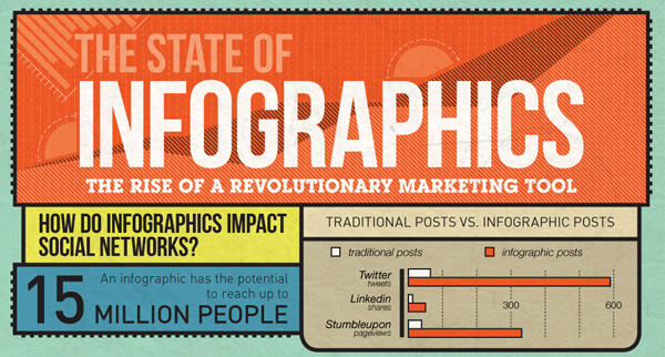 Visme and the Evolution of Data Visualization | Visual Learning ...