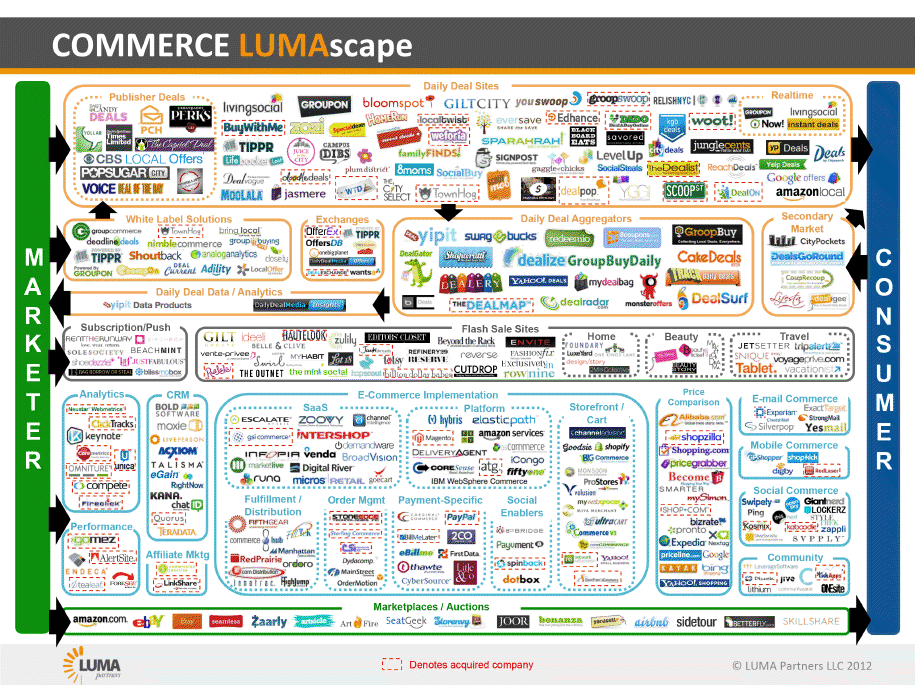 luma-partners-e-commerce-infographic