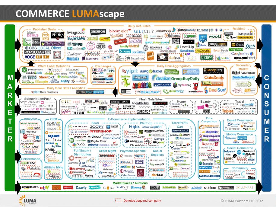 luma-partners-e-commerce-infographic