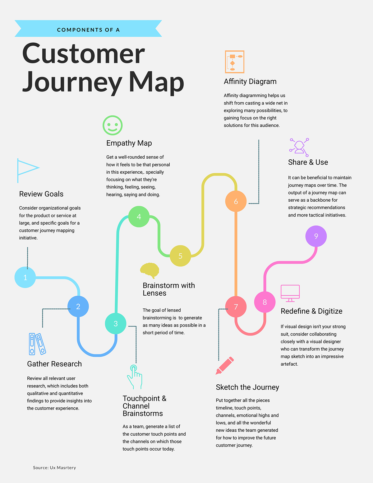 types of infographics - process