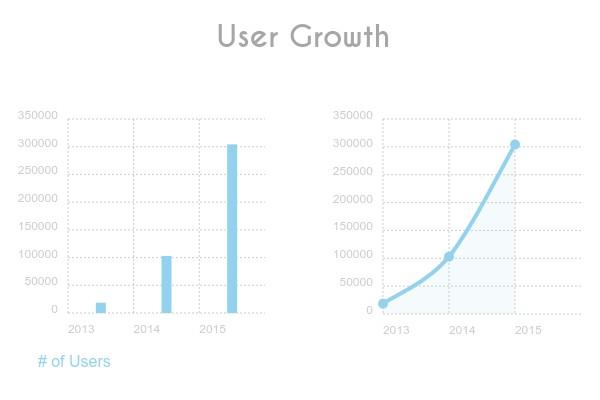 Visme-Growth