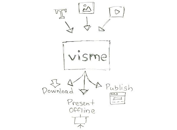 visme-concept
