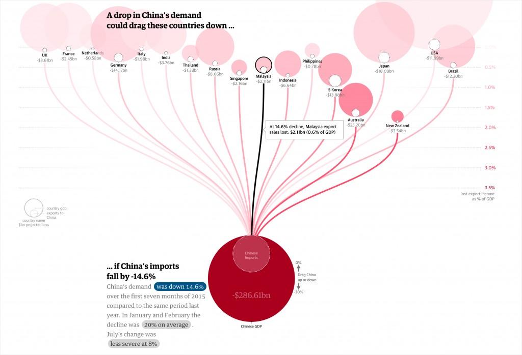 ChinaEconomic