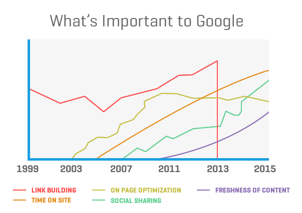 whats-important-to-google