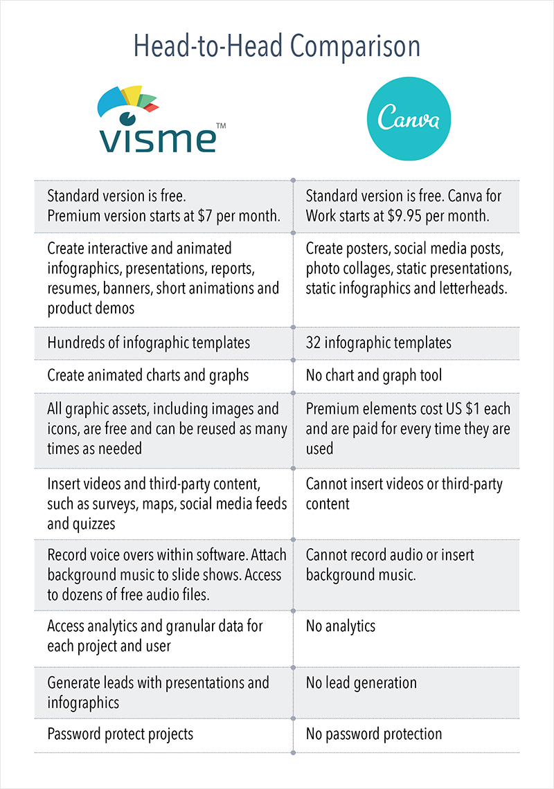 comparison-Visme-Canva
