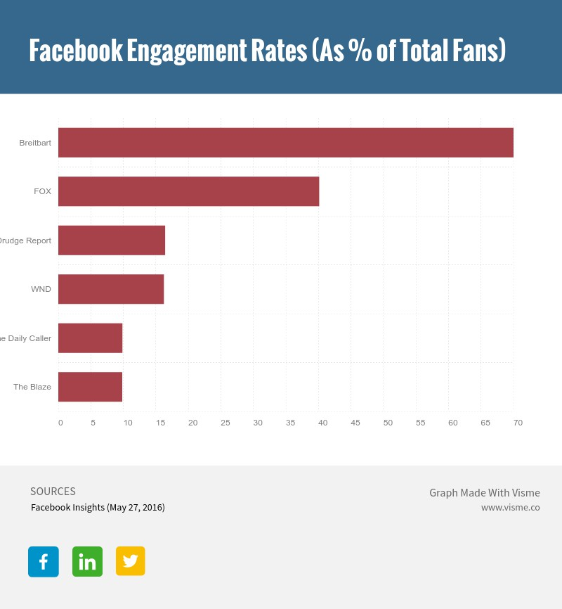 6 Charts That Prove Facebook Could Determine the Outcome of the Next