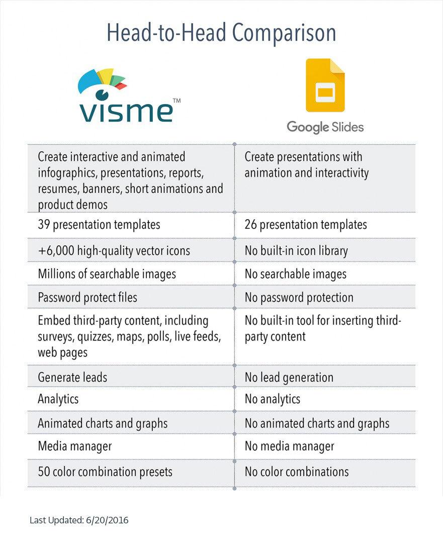 An infographic comparing Visme and Google Slides.