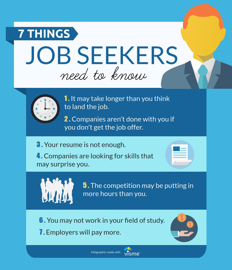things Job seekers need to know.