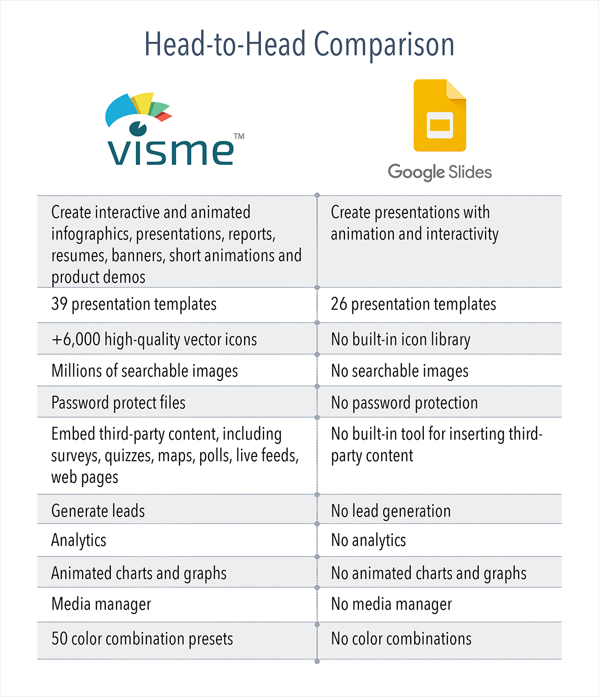 comparison Visme Slides