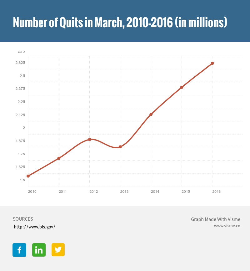 Number of Job quits in U.S.