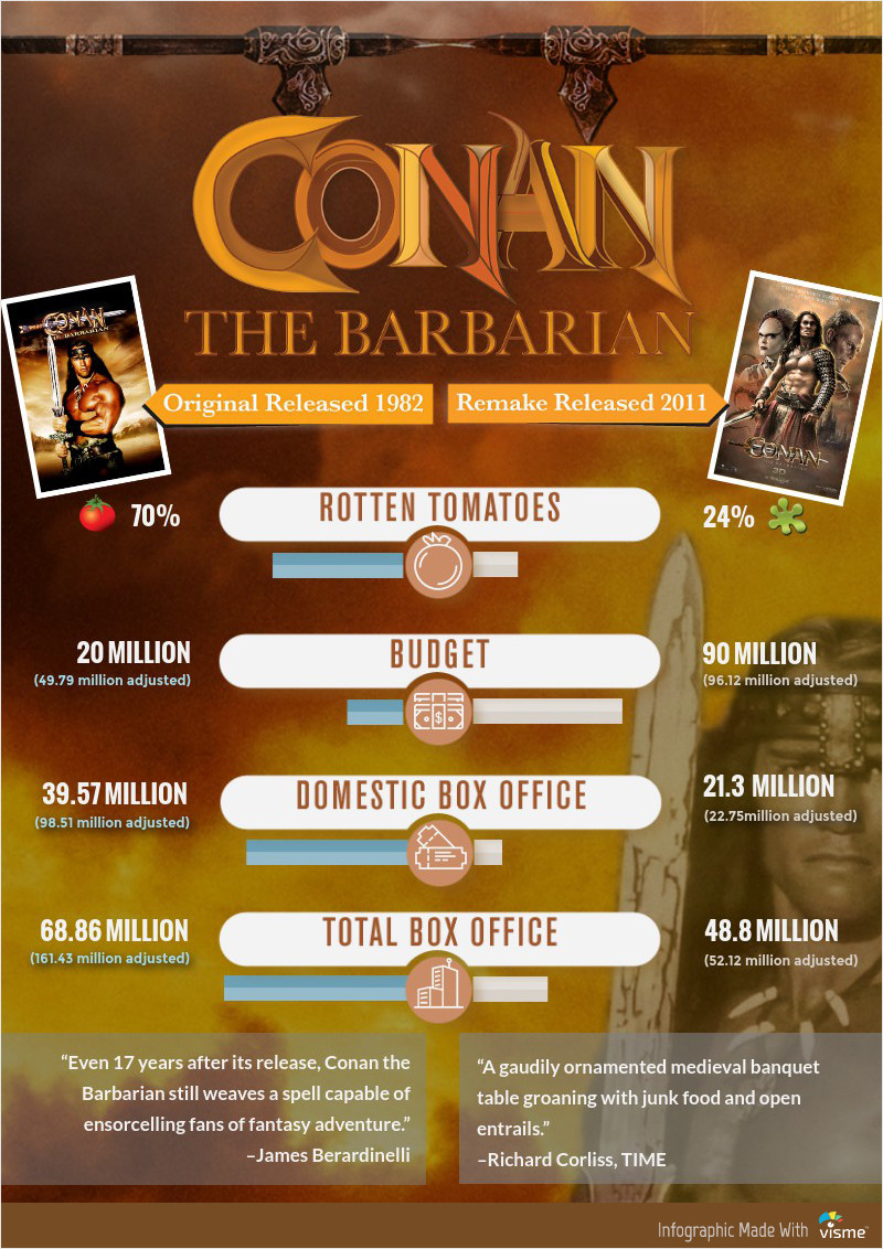 Conan the Barbarian Movie Remake