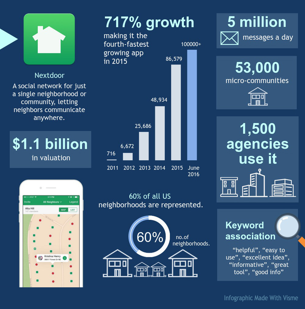 Fastest-Growing-Apps-Nextdoor