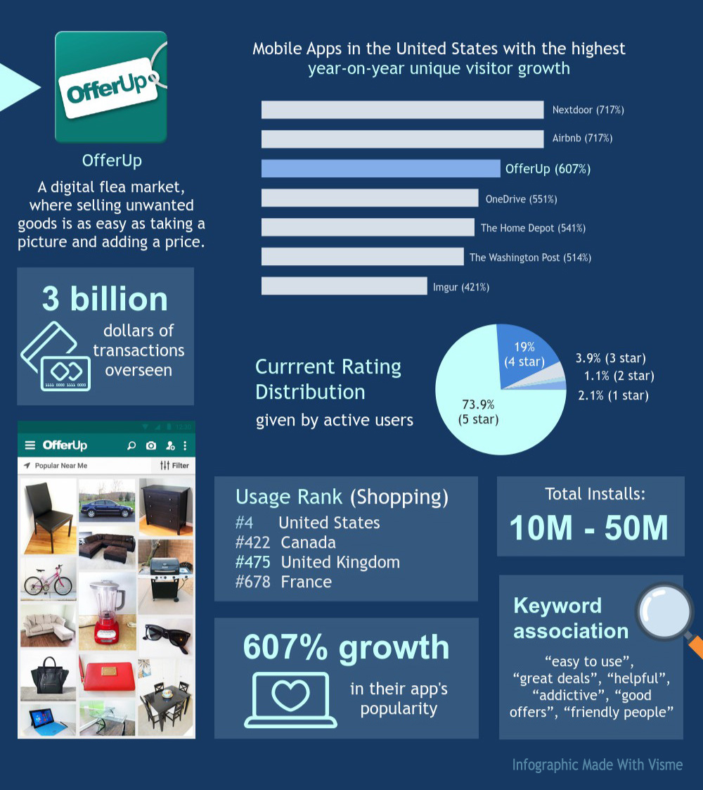 Fastest-Growing-Apps-OfferUp