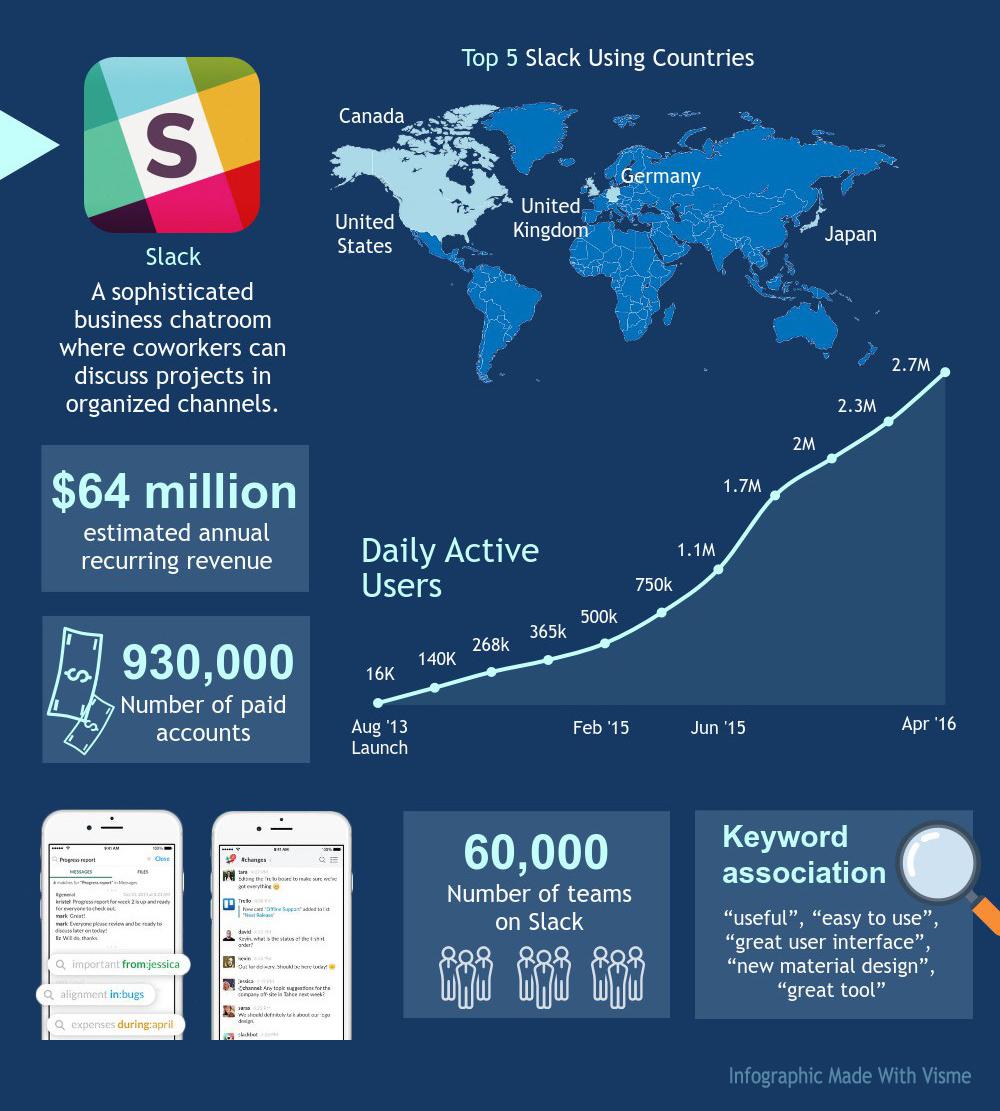 Fastest-Growing-Apps-Slack