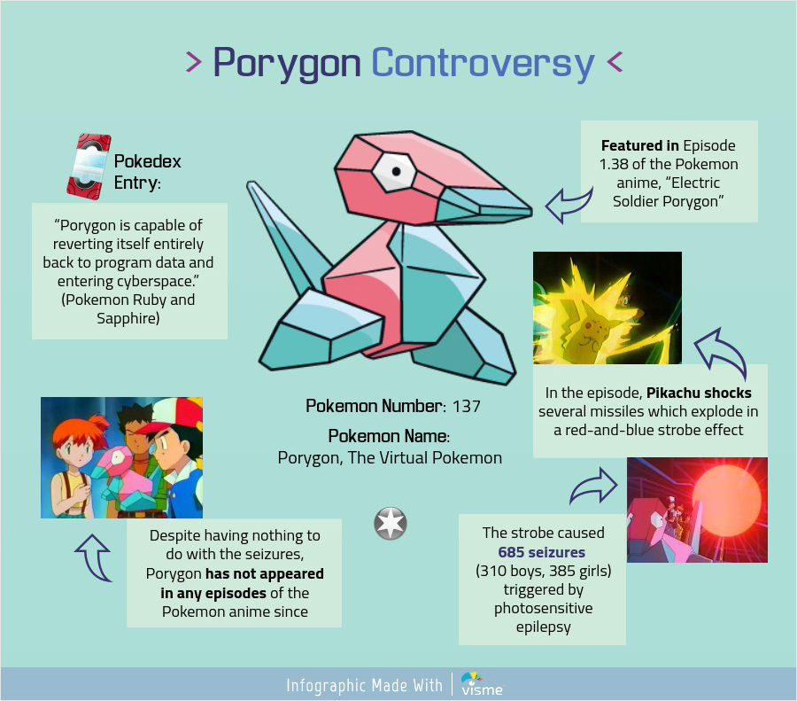 The 5 Biggest Controversies In Pokémon History Infographic