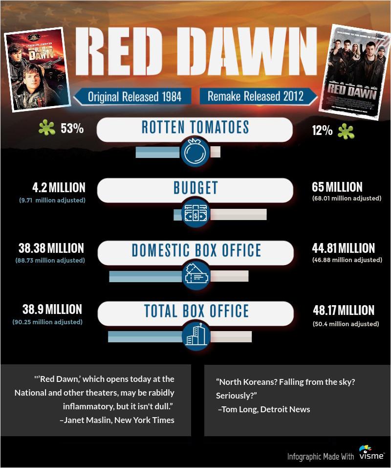 Red Dawn Move Remake
