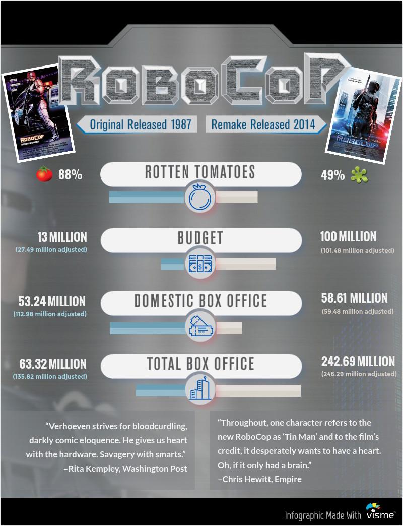 Robocop Movie Remake