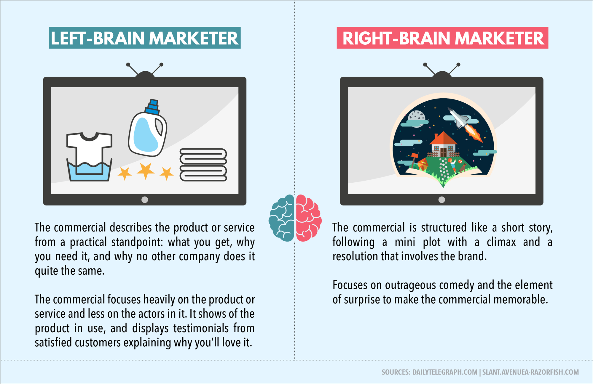 Left Brained Vs Right Marketing Visual Learning Center By Simple Brain Diagram Clipart Best Most Individualswhile Leaning Toward One Side Or The Other In Terms Of Personality Traitshave A Mix Both Sides Their Personalities