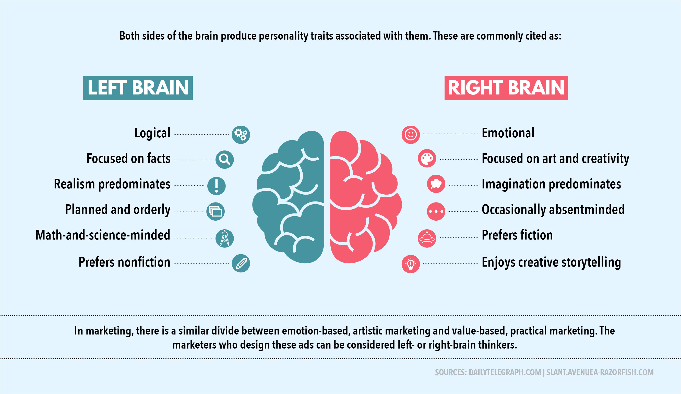 Left Brained Vs Right Brained Marketing Visual Learning Center By
