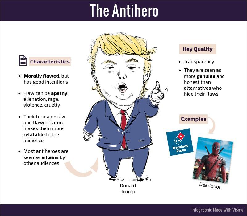 the antihero brand hero archetype
