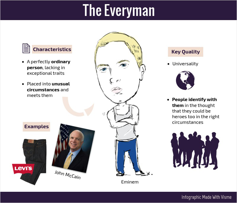 The Everyman brand hero archetype