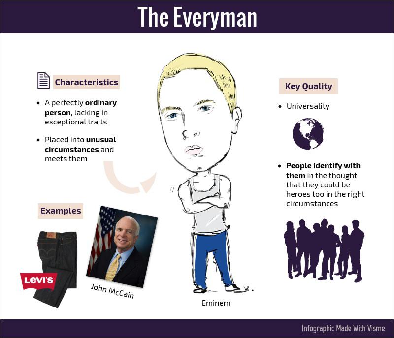 The Everyman brand hero archetype