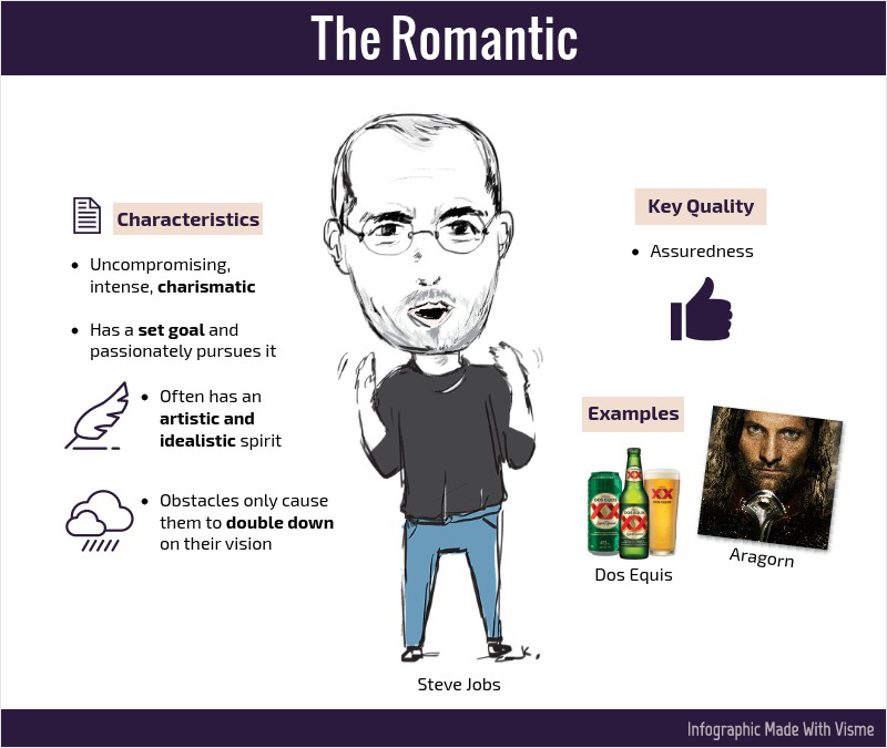 The Romantic brand hero archetype