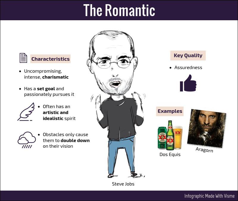 The Romantic brand hero archetype