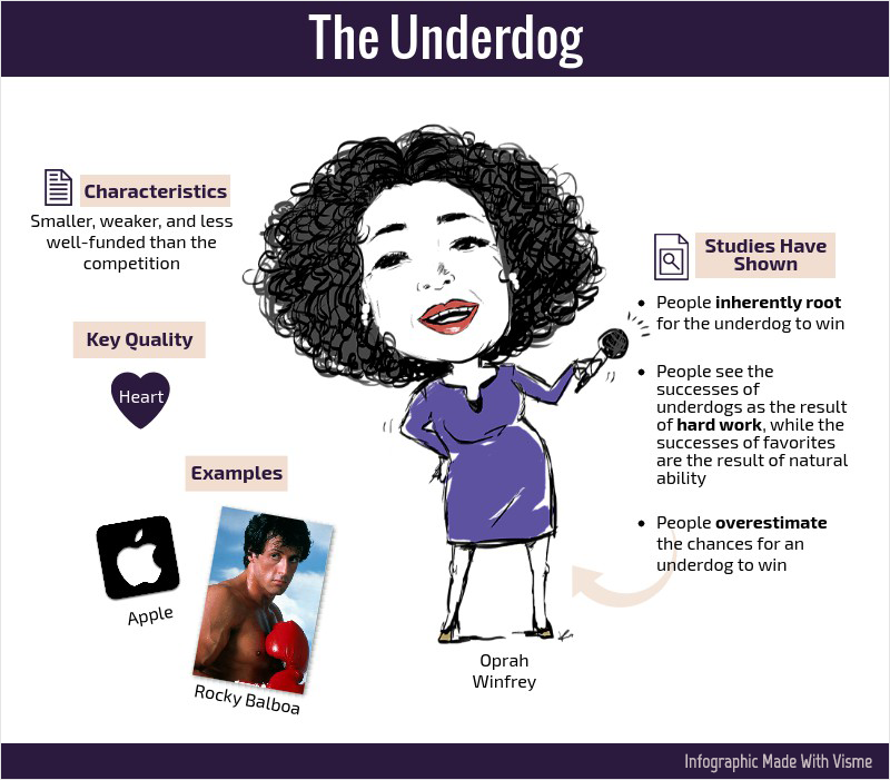 The Underdog brand hero archetype