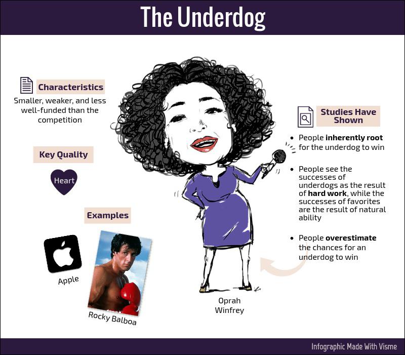 The Underdog brand hero archetype