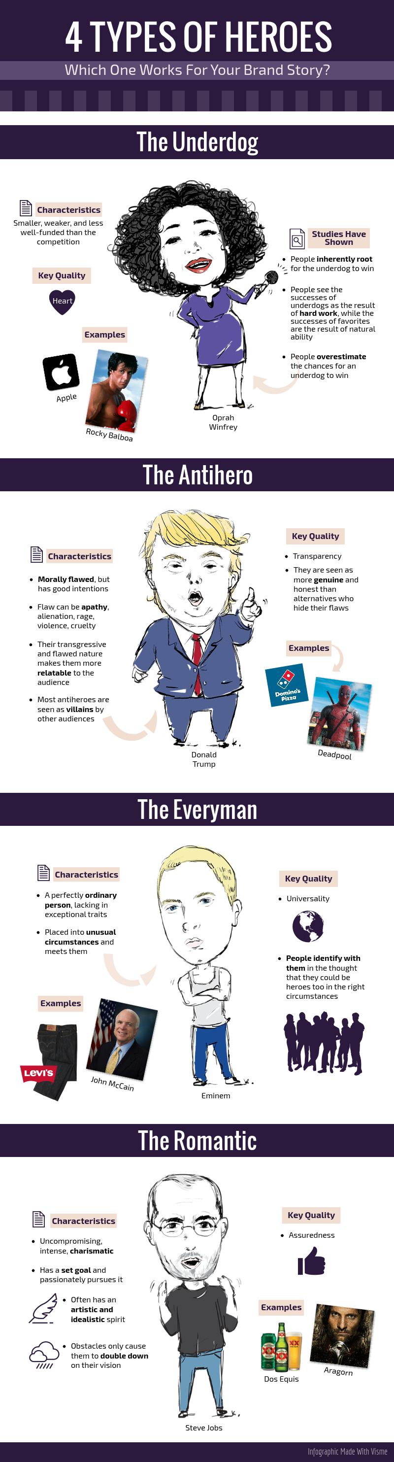 brand_hero_archetypes_infographic